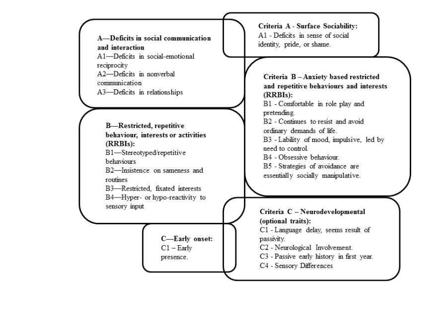 Woods PDA Diagram 29 July 2020